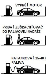 obrazkovy-navod-na-pouzitie-prisady-nafty-benzinu